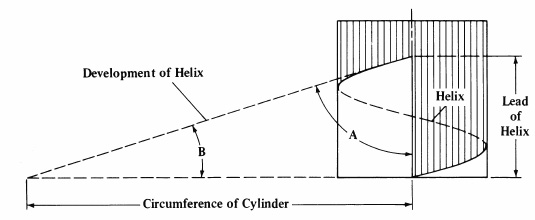 How To Calculate Helix Angle And Pitch