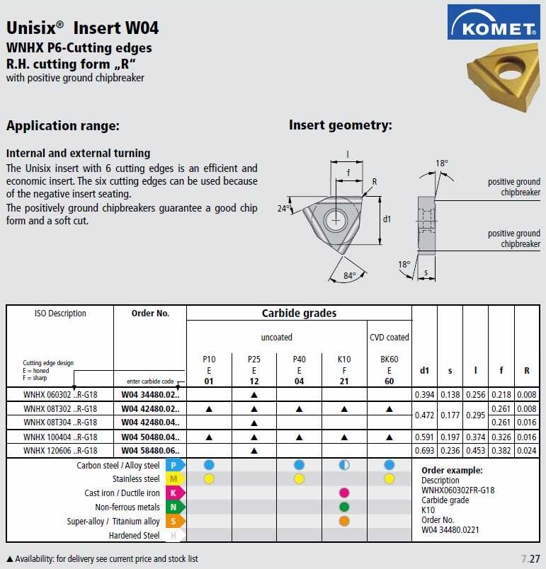 komet inserts with chipbreakers